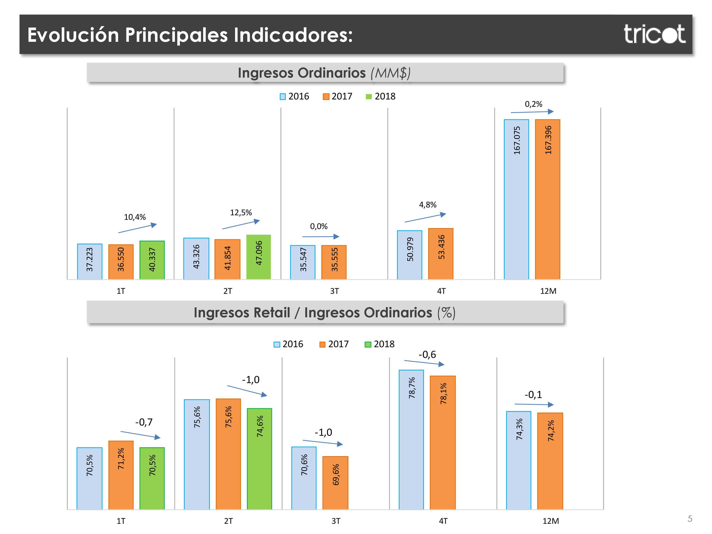 Presentacion de resultados 2 Trimestre Tricot
