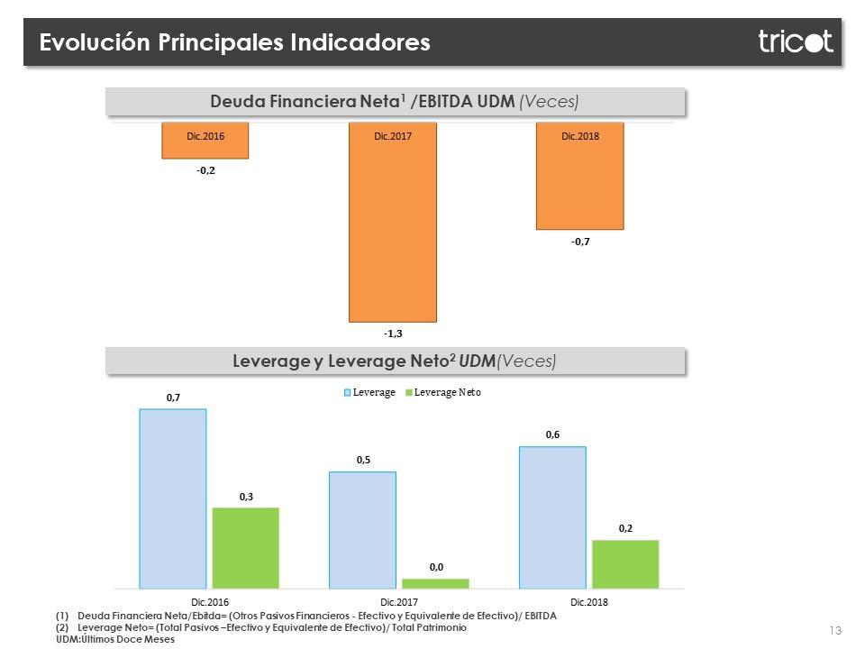 Presentacion de resultados 4 Trimestre
